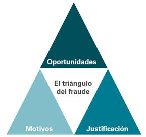 El triángulo del fraude